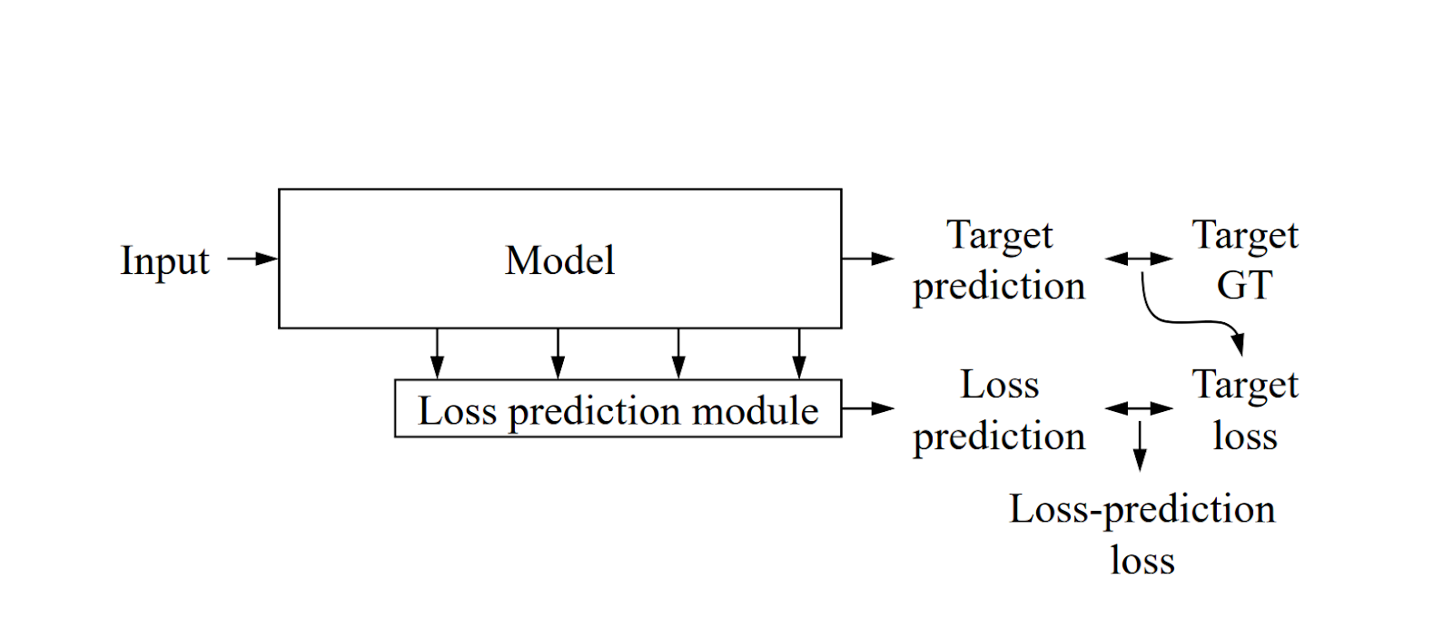 Active Learning for Classification Models figure 2