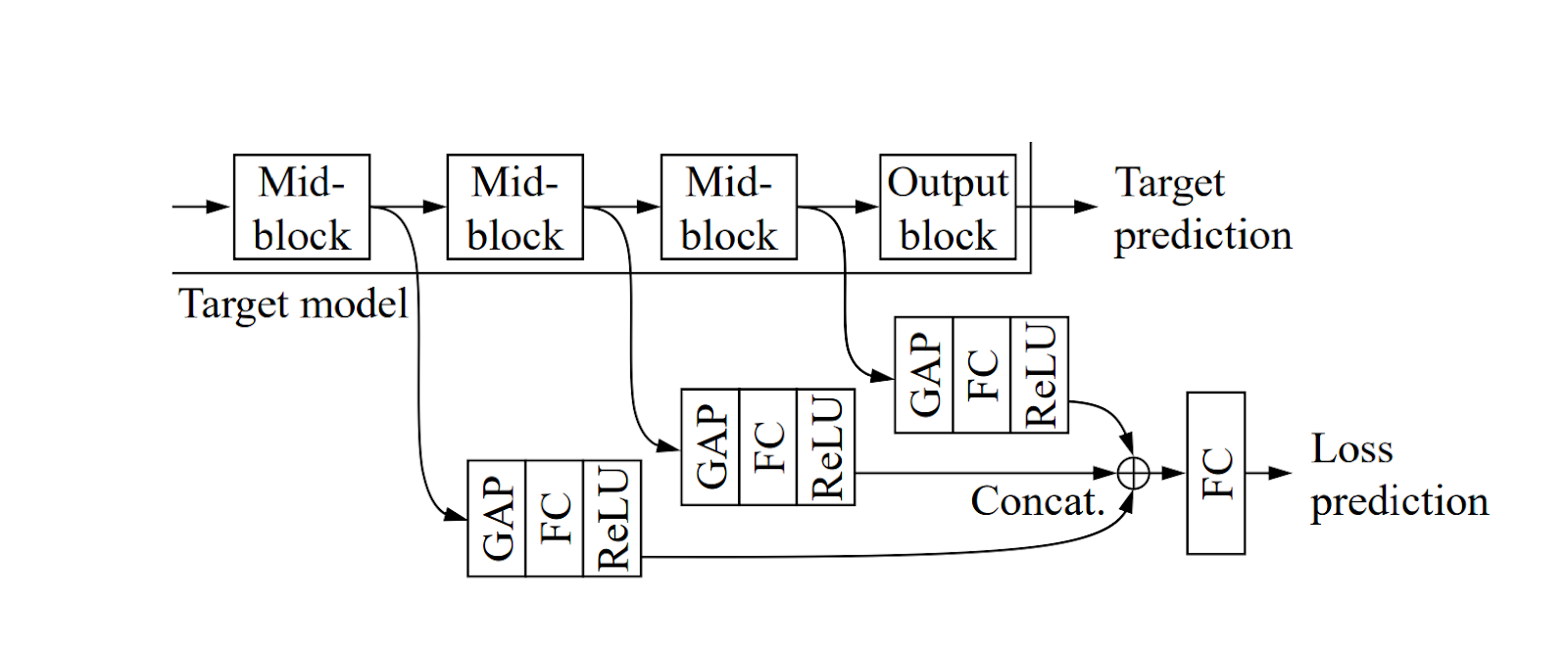 Active Learning for Classification Models figure 3